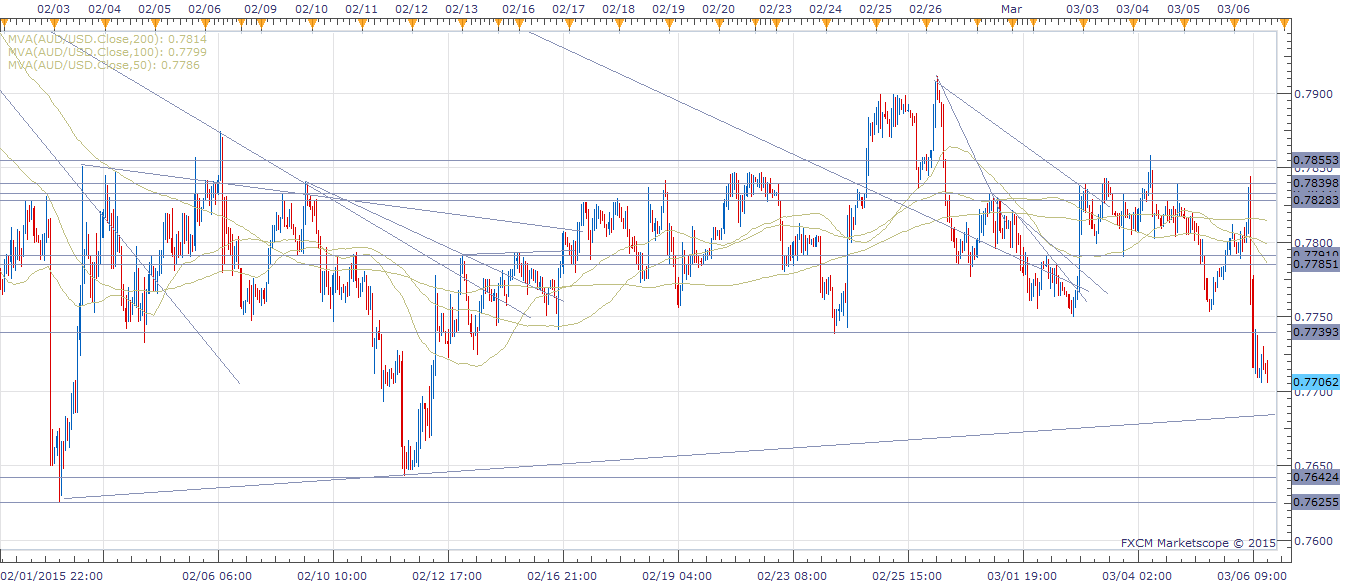 AUD/USD Hourly