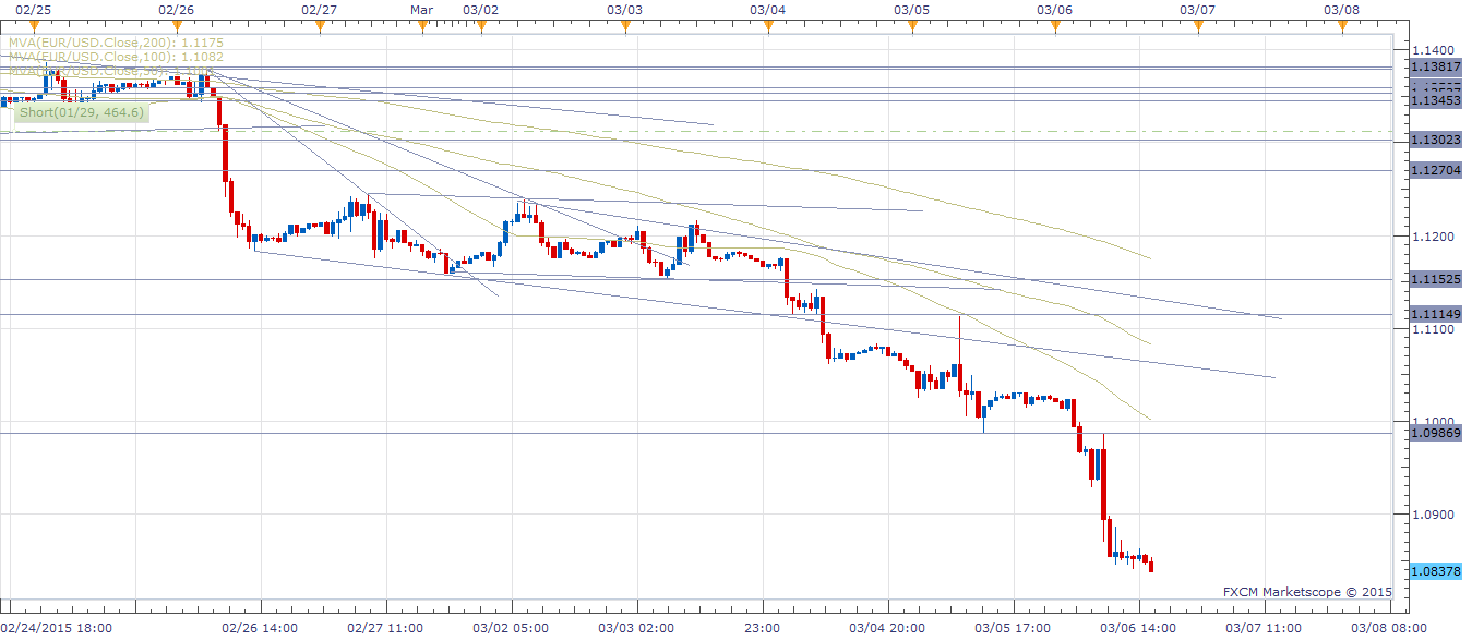 EUR/USD Hourly