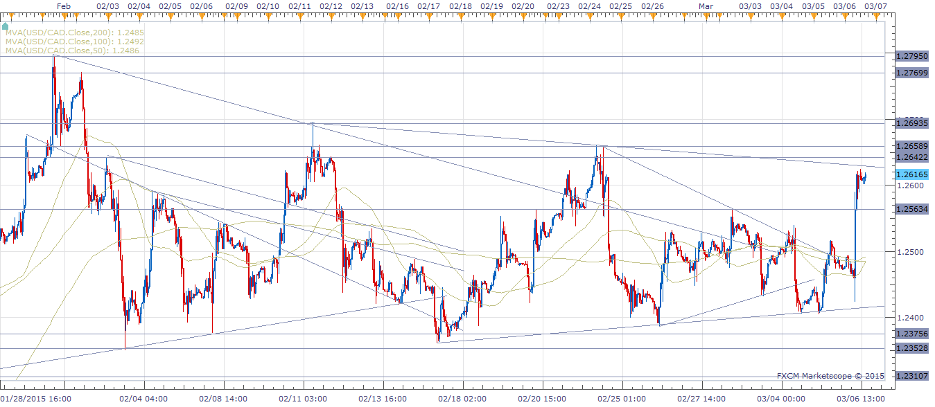 USD/CAD - Hourly