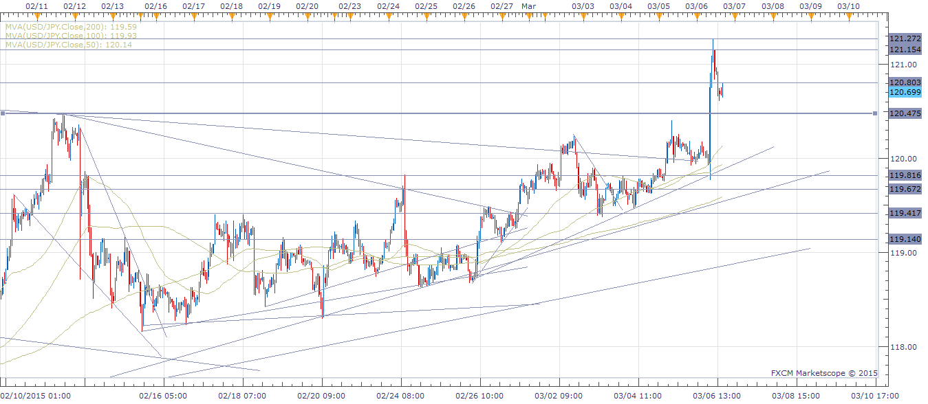 USD/JPY - Hourly