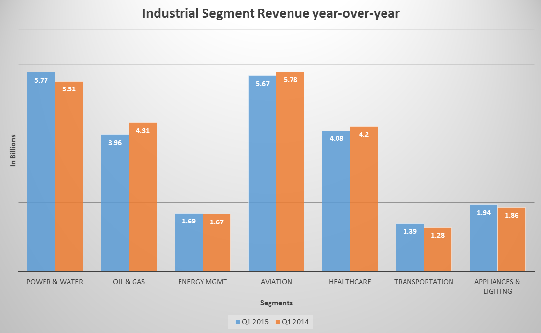 GE Industrial Segment Revenue year-over-year