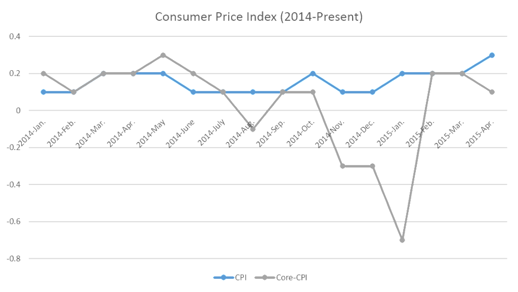 CPI and Core-CPI (Jan 2014 - April 2015)