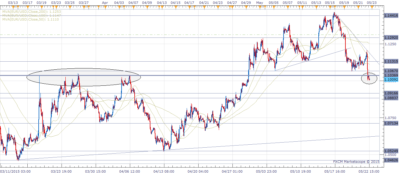EUR/USD - Hourly