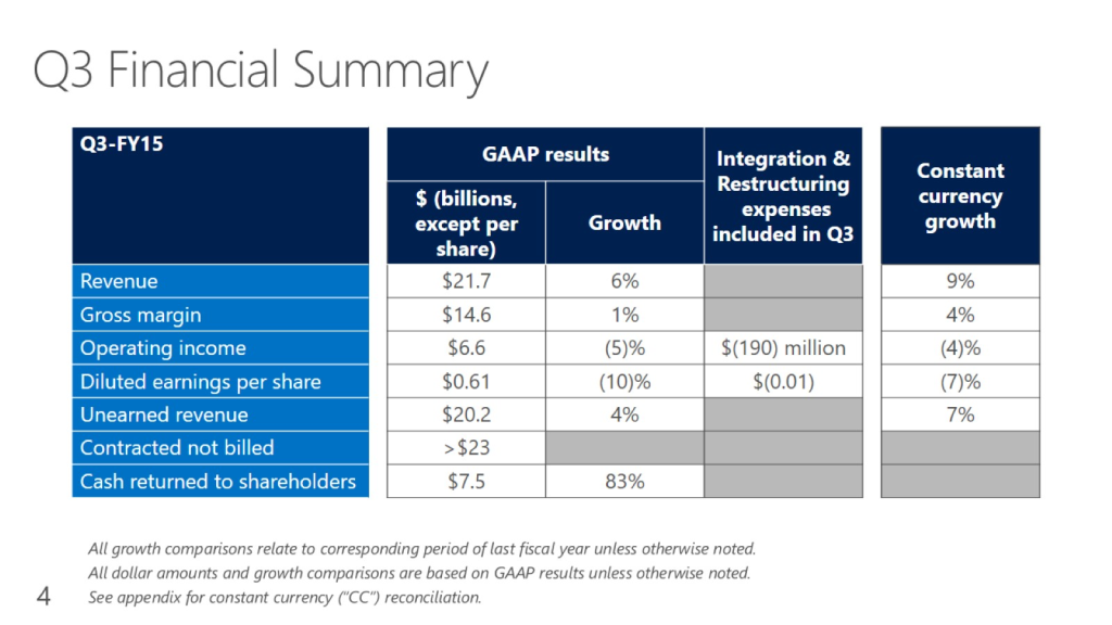 Source: https://www.microsoft.com/investor/EarningsAndFinancials/Earnings/PressReleaseAndWebcast/FY15/Q3/default.aspx