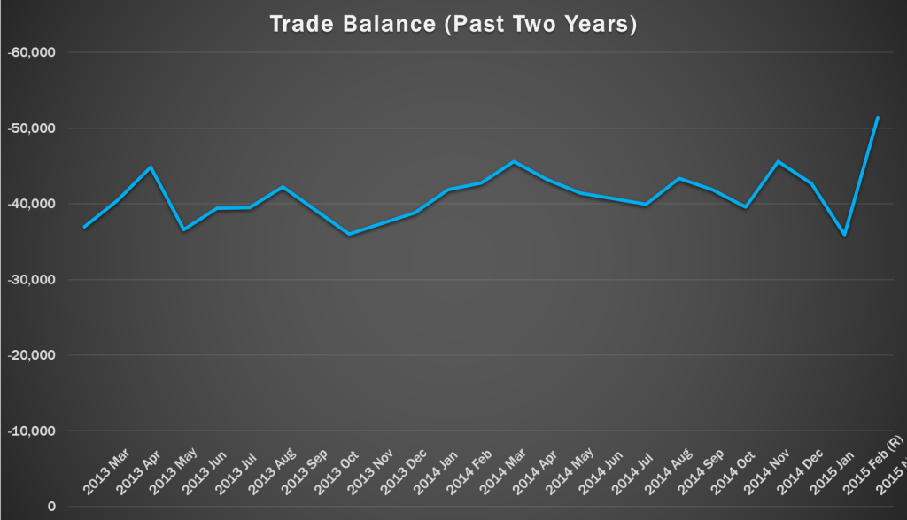Trade Balance for the past two years