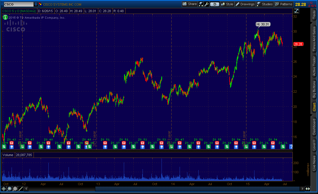 Cisco Systems Inc. (NASDAQ: CSCO) - 5 Year Daily