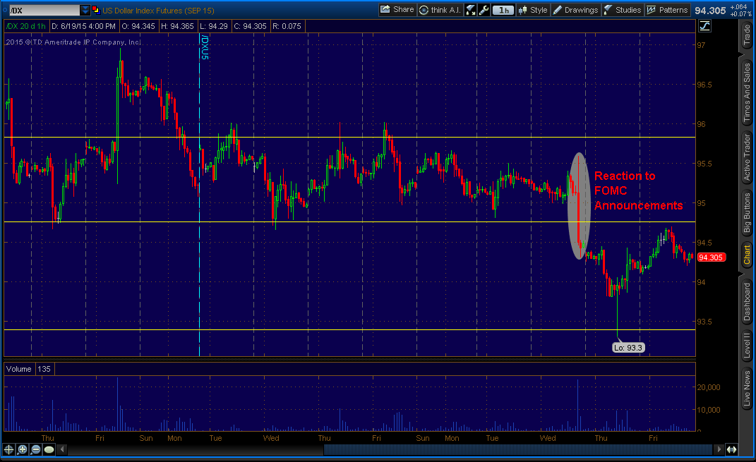 "US Dollar ( ""/DX"" on ThinkorSwim platform) - Hourly"