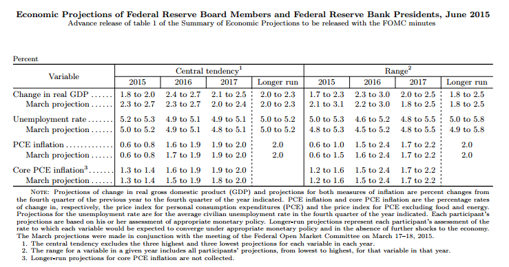 FOMC Economic Projections - June 2015 ----- Source: Federal Reserve