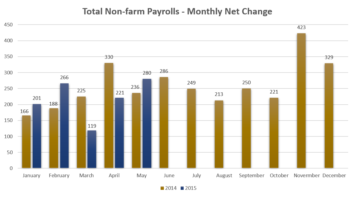 Total Non-Farm Payrolls - Monthly Net Change (June 7, 2015)