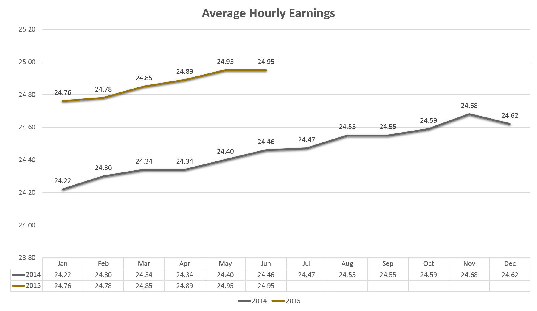 Average Hourly Earnings - 2014 to Present