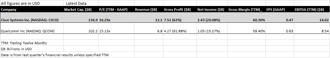 Company Comparable Analysis – One Major Peer