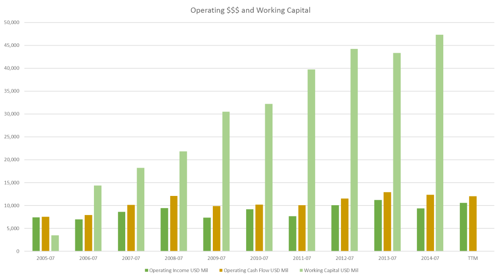 Operating $$$ and Working Capital - Annual (2015 - Present)