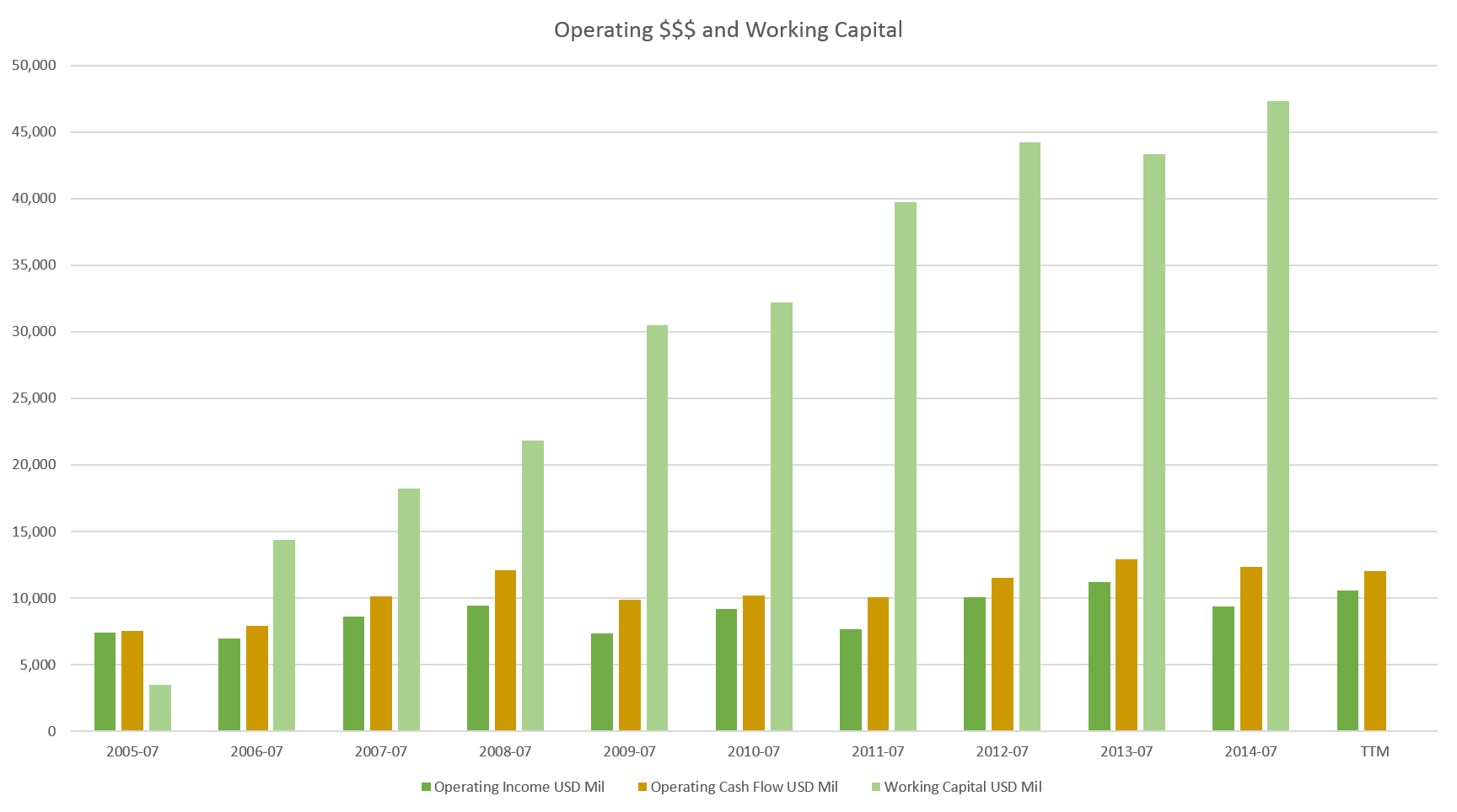 investing archives out of wacc operating and working capital annual 2015 present