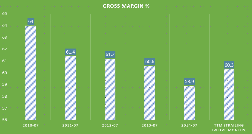 Gross Margin % - Annual (2005 to Present)