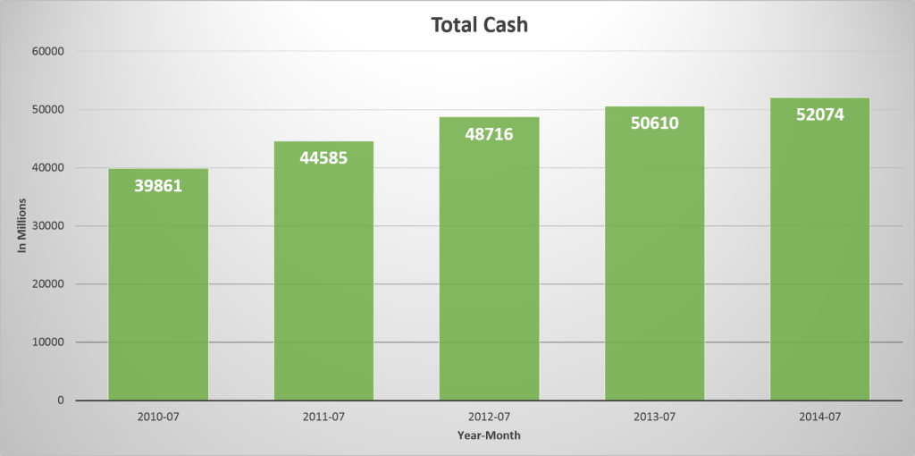 Cisco's Total Cash – Annually