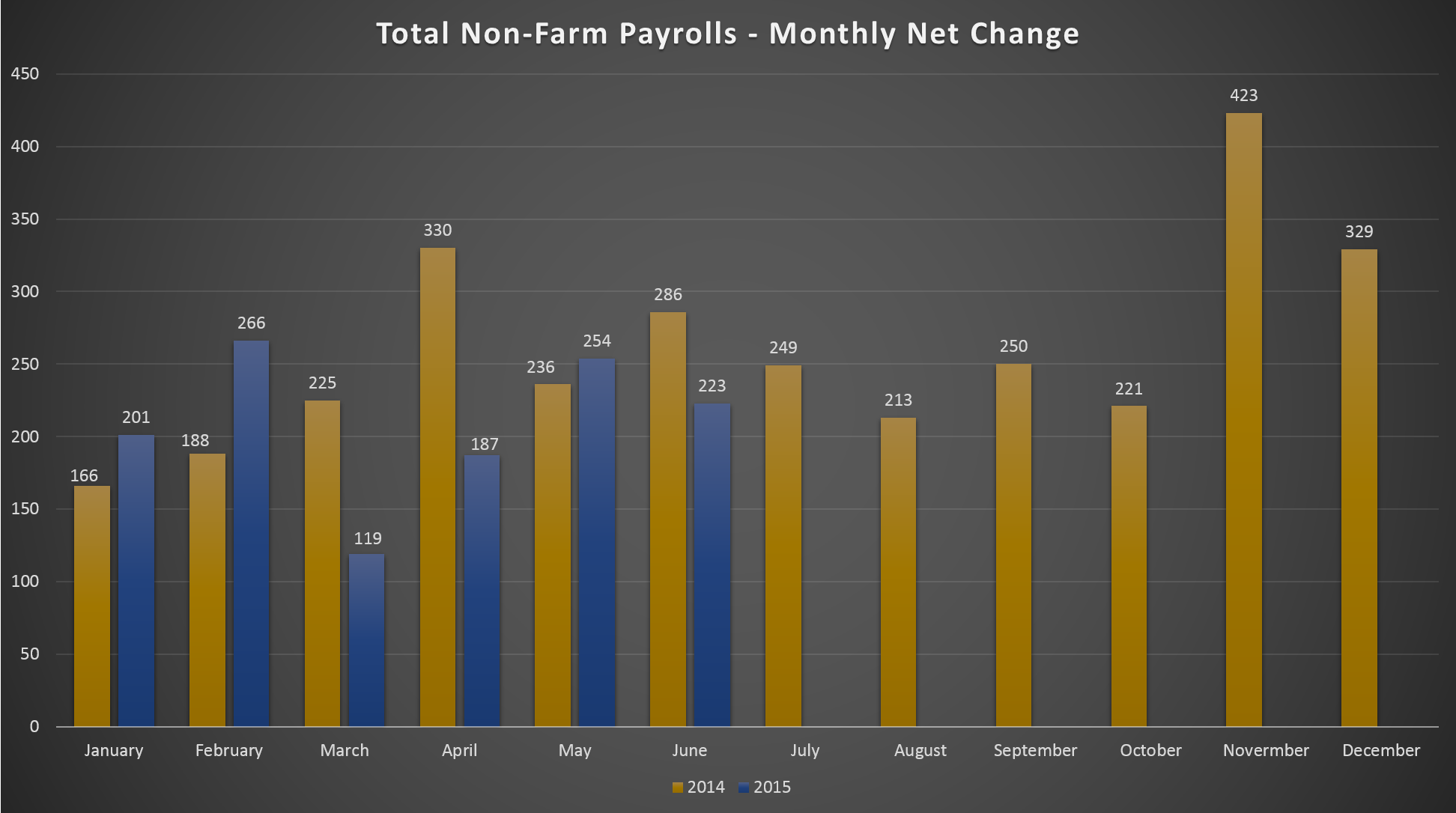 Total Non-Farm Payrolls – Monthly Net Change – 2014-Present