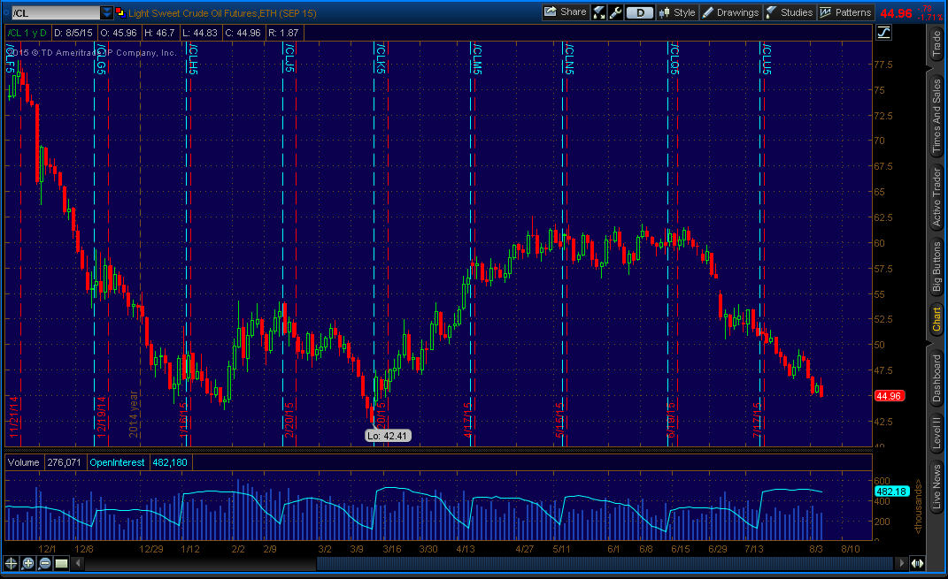 "Crude Oil (""/CL"" on thinkorswim) - Daily"
