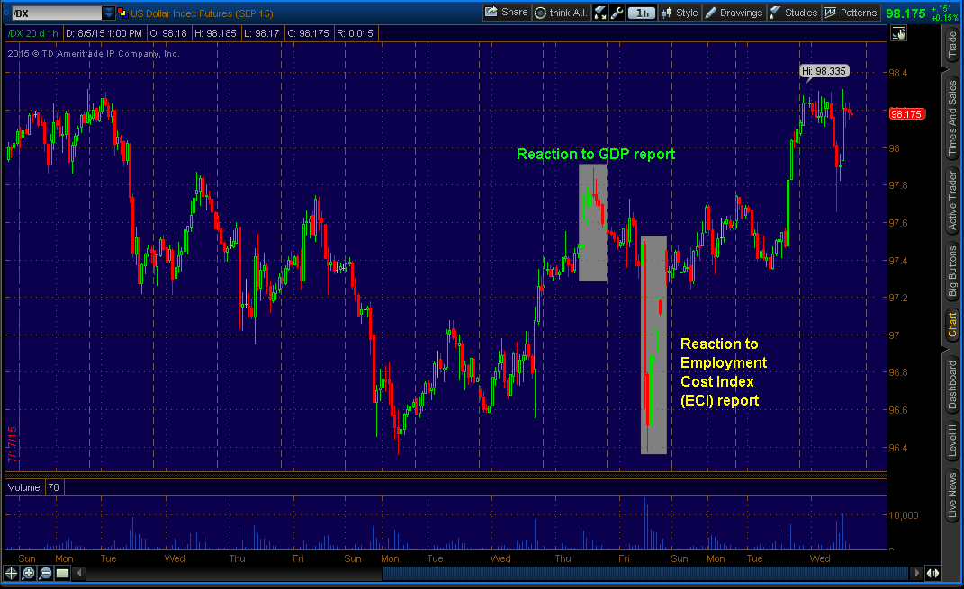"US Dollar (""/DX"" on thinkorswim) - Hourly"