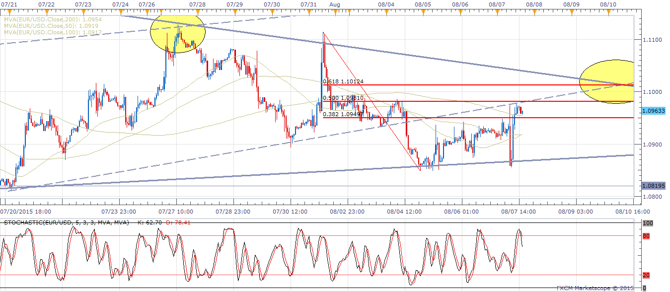 EUR/USD - 1H (1 Hourly) Chart