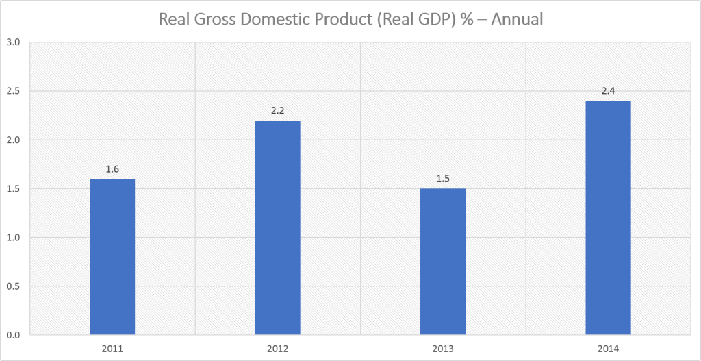 Real GDP - Annual (2011-2014)