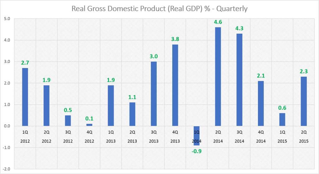 Real GDP - Quarterly (1Q 2011-2Q 2015)