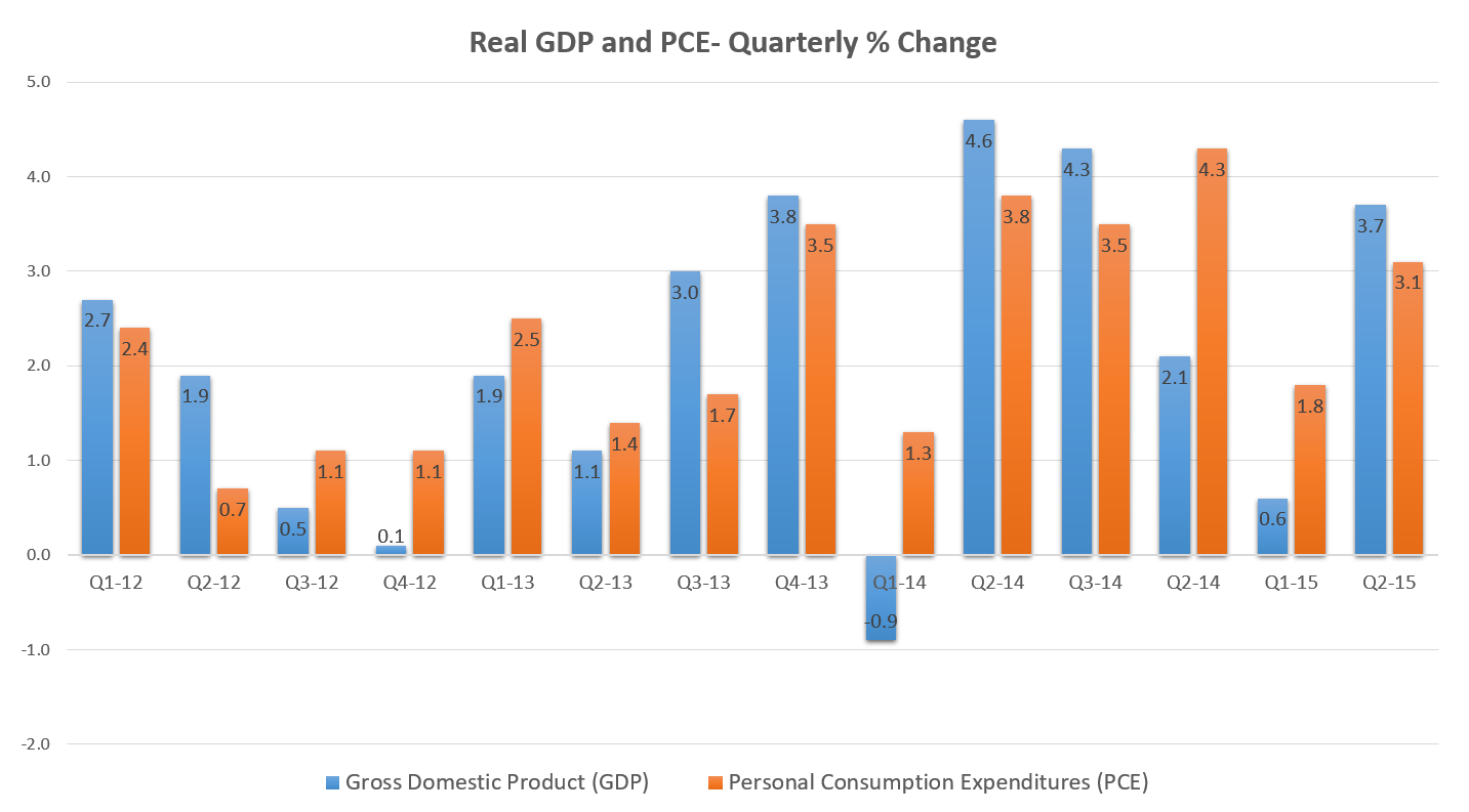 Real GDP and PCE- Quarterly % Change (2012 Q1 - 2015 Q2)