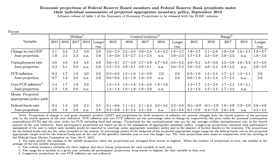 Federal Reserve Economic Projections - September 2015 Meeting