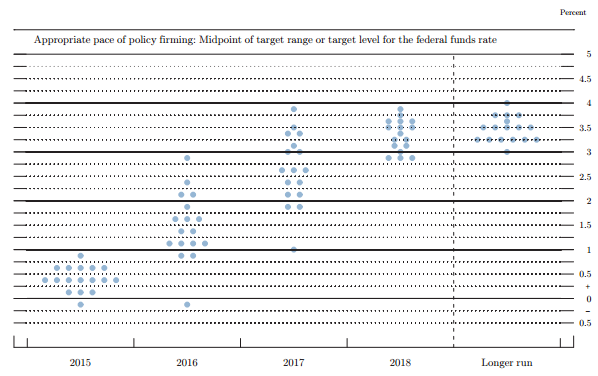 "Federal Reserve ""Dot Plot"" - September 2015 Meeting"