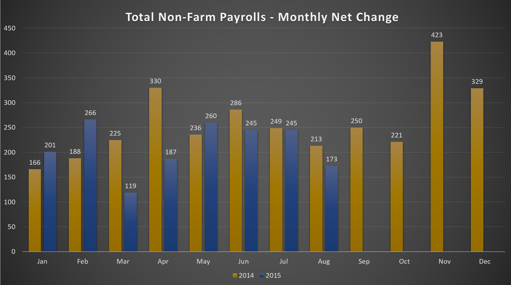 Total Non-Farm Payrolls - Monthly Net Change