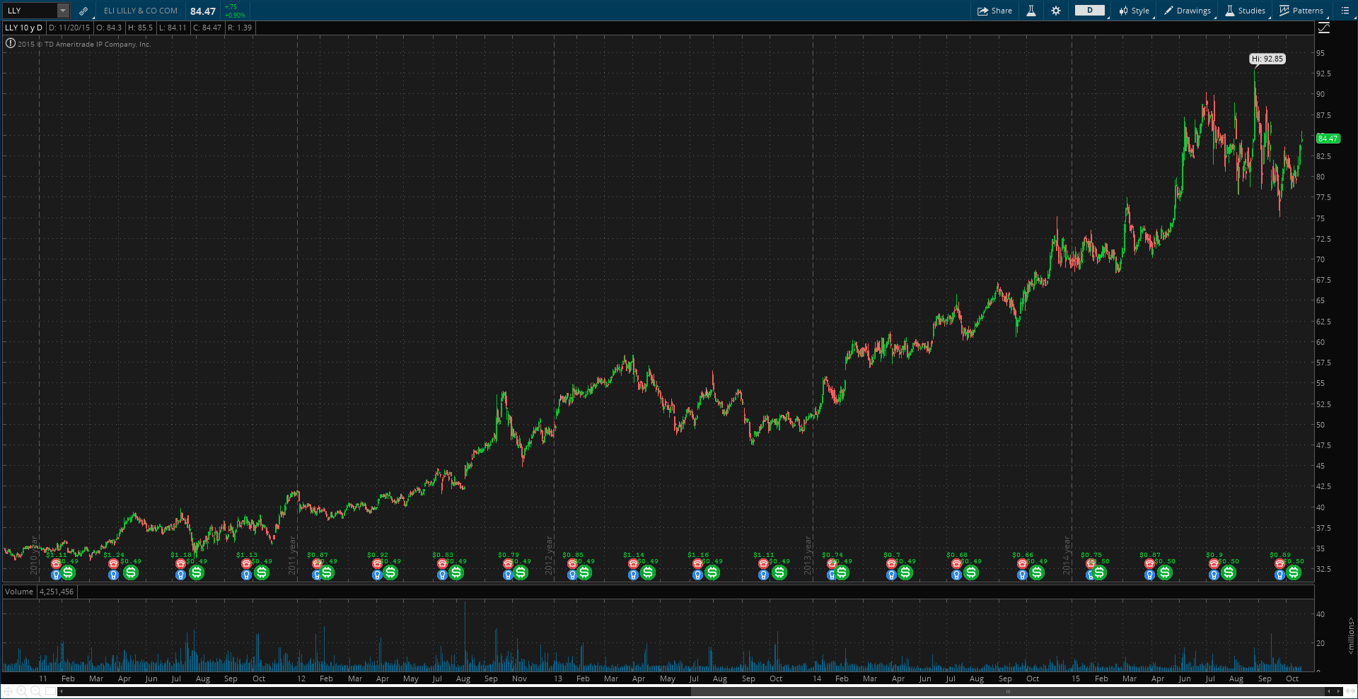 Eli Lilly (LLY) - Past 5-Years