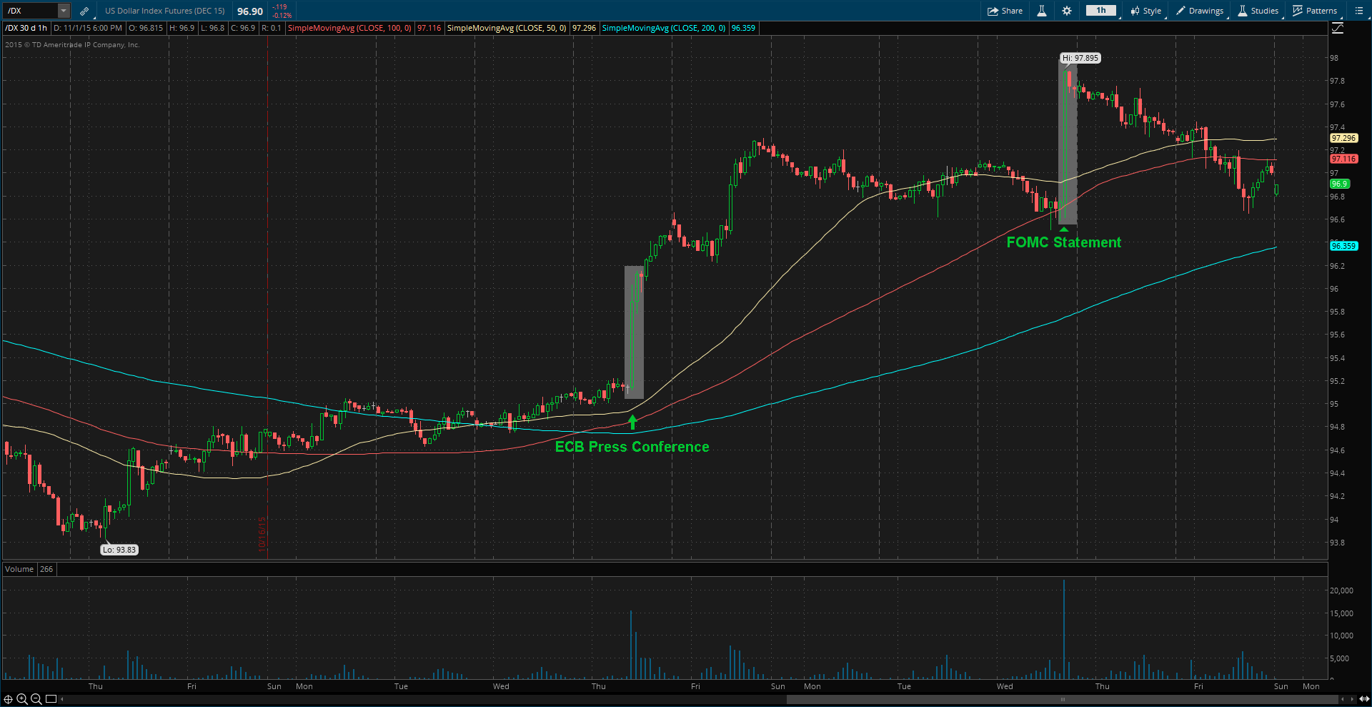 "U.S. Dollar ( ""/DX"" on thinkorswim platform) - Hourly Chart"