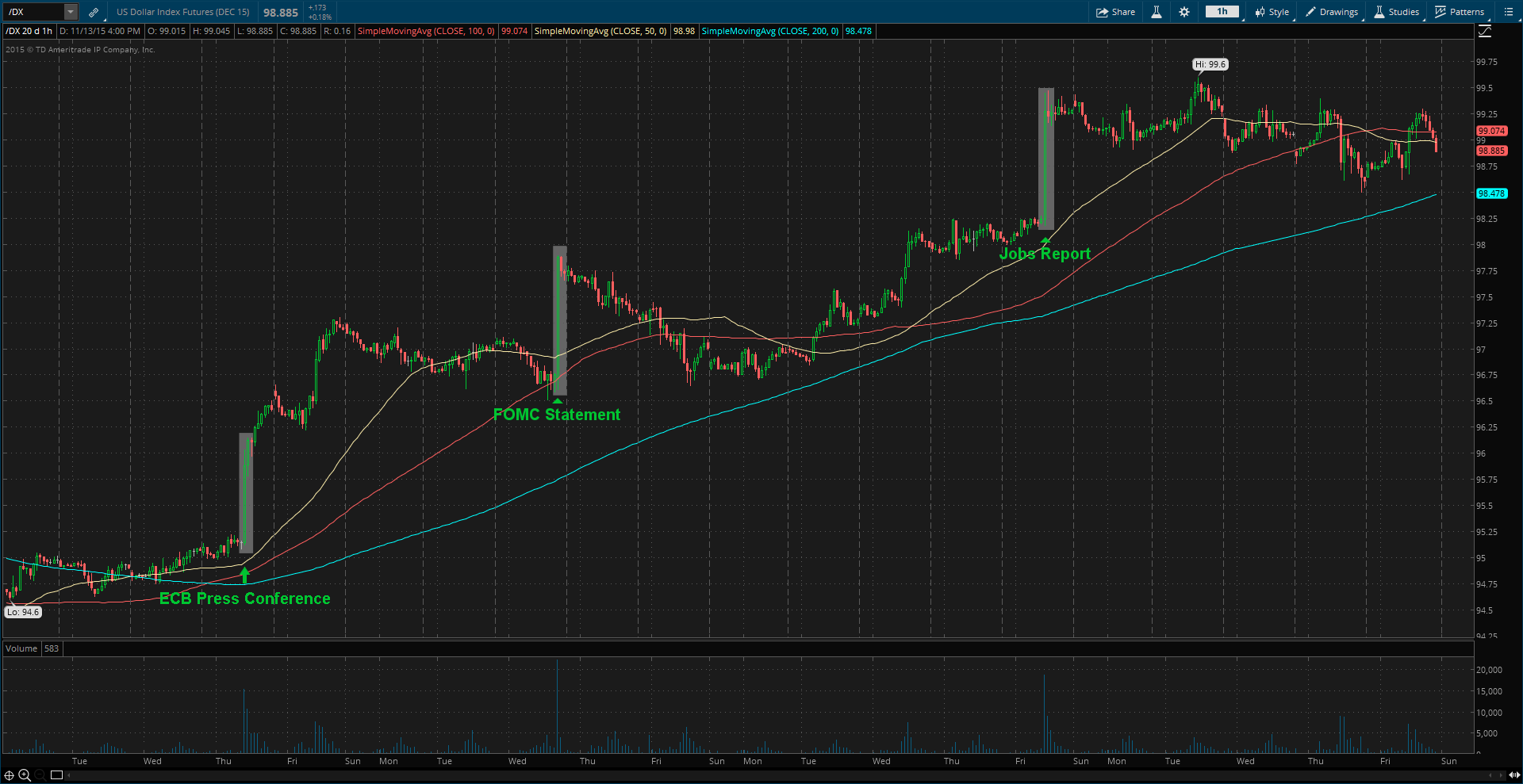 "US Dollar (""/DX"" on thinkorswim platform) - Hourly"