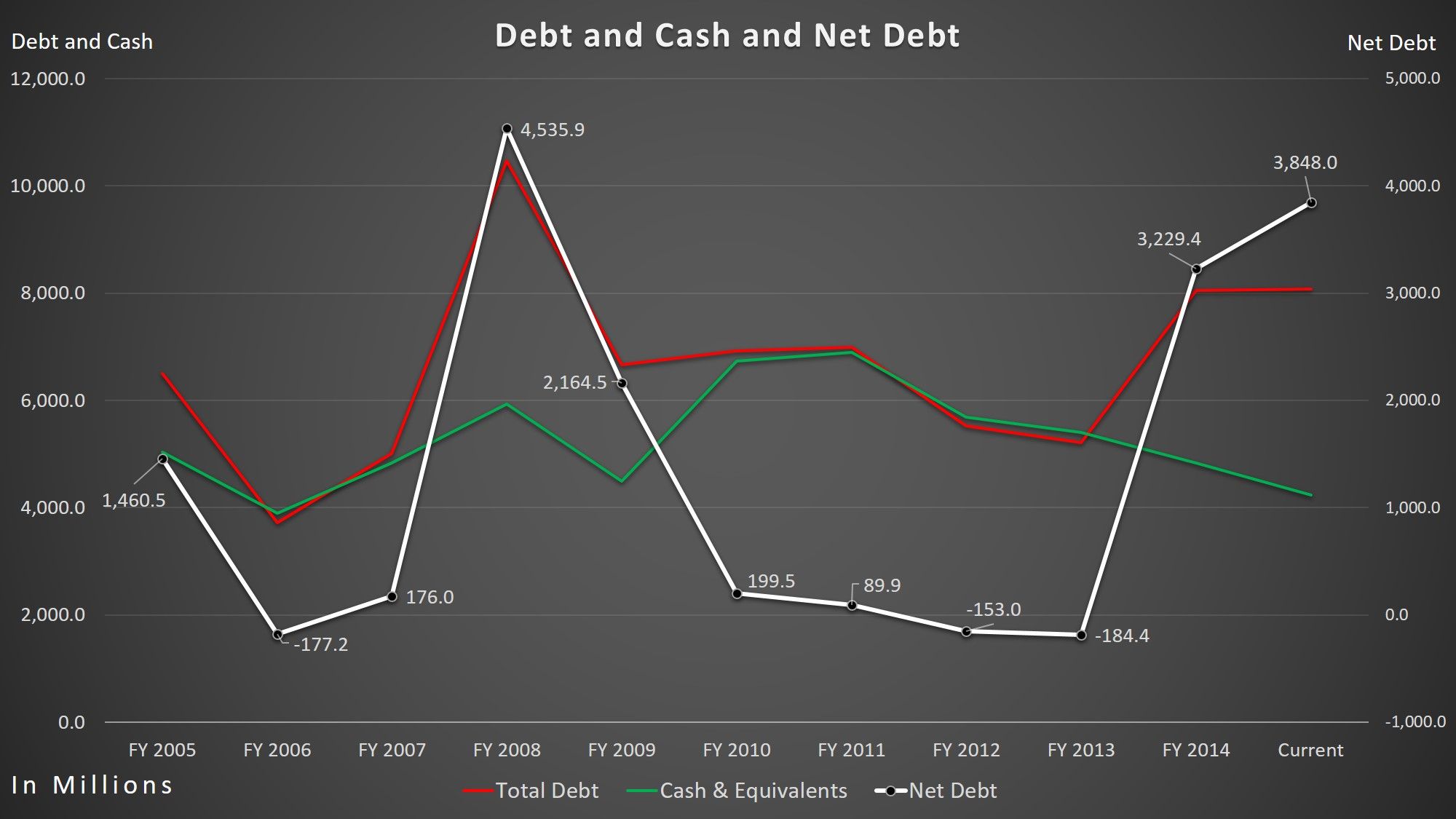 Eli Lilly – Total Cash/Total Cash/Net-Debt