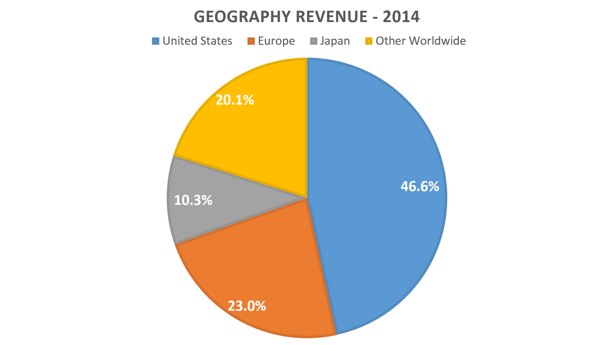 Eli Lilly - 2014 Geography Revenue