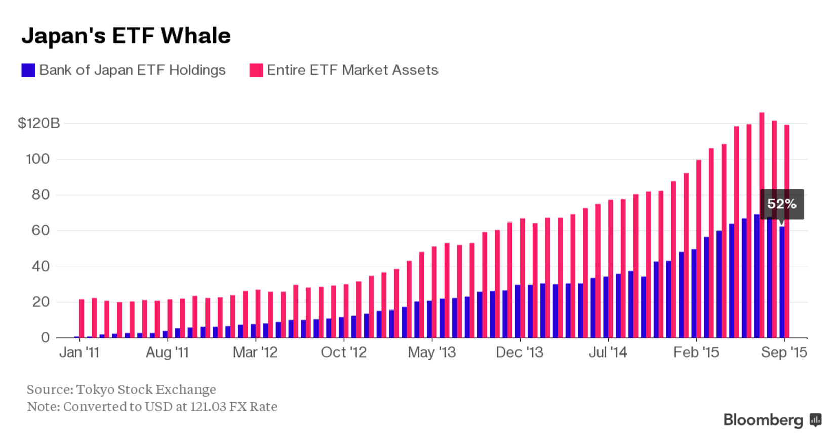 Japan's ETF Market - BoJ's holdings Source: Bloomberg