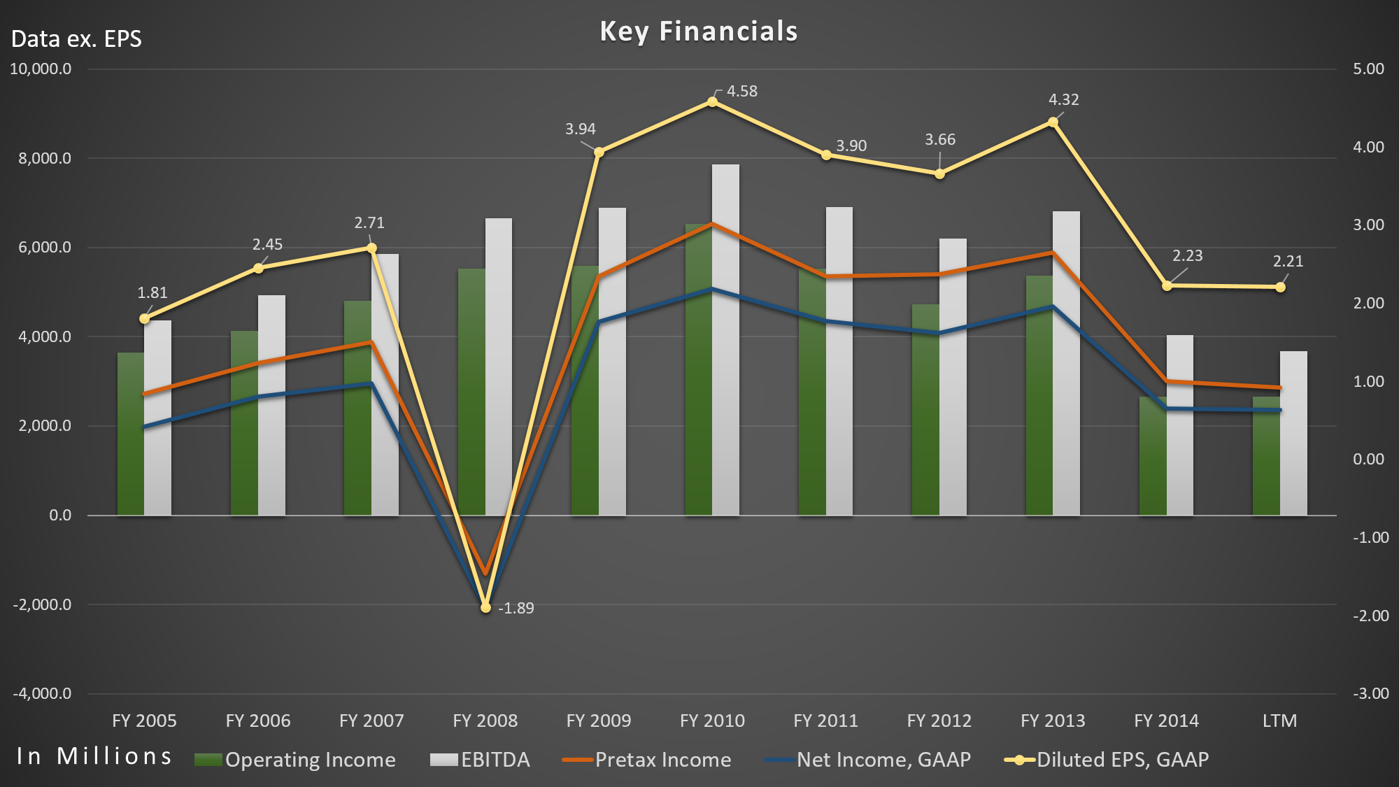 Eli Lilly - Key Financials