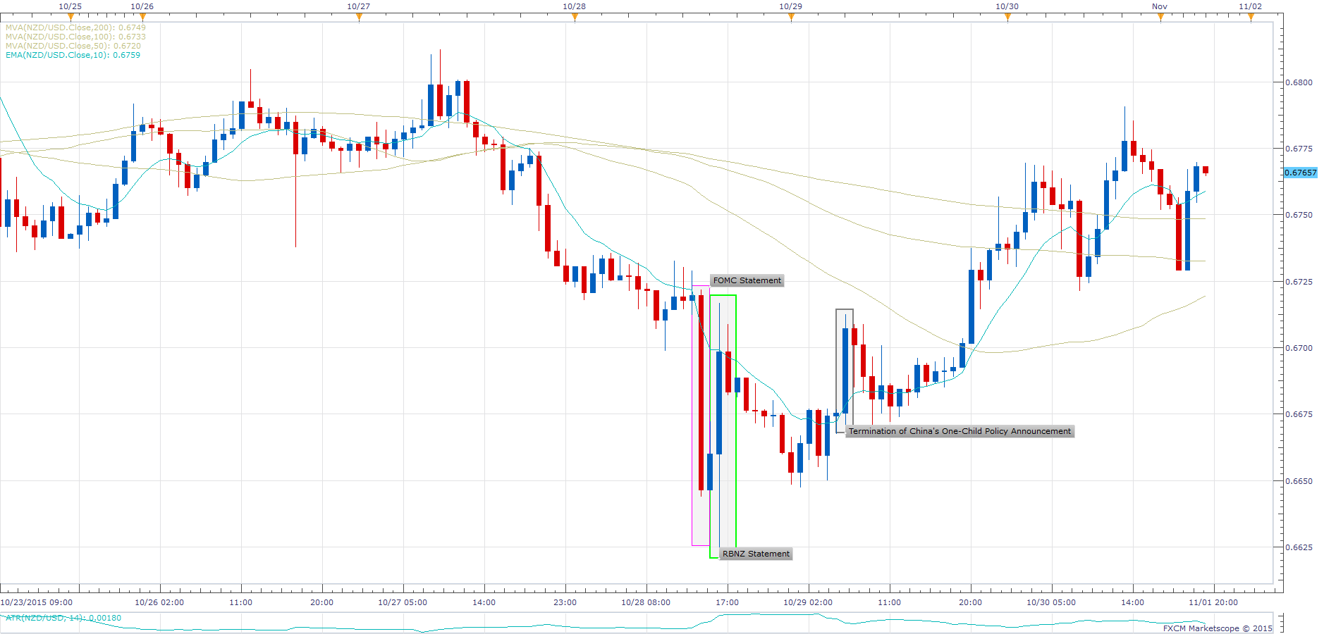 NZD/USD - Hourly Chart