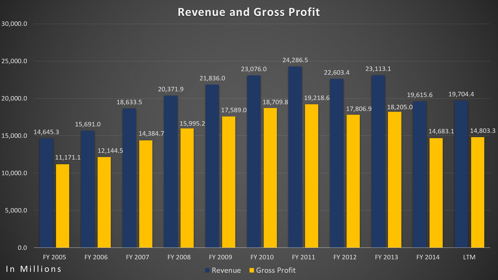 Eli Lilly - Revenue/Gross Profit