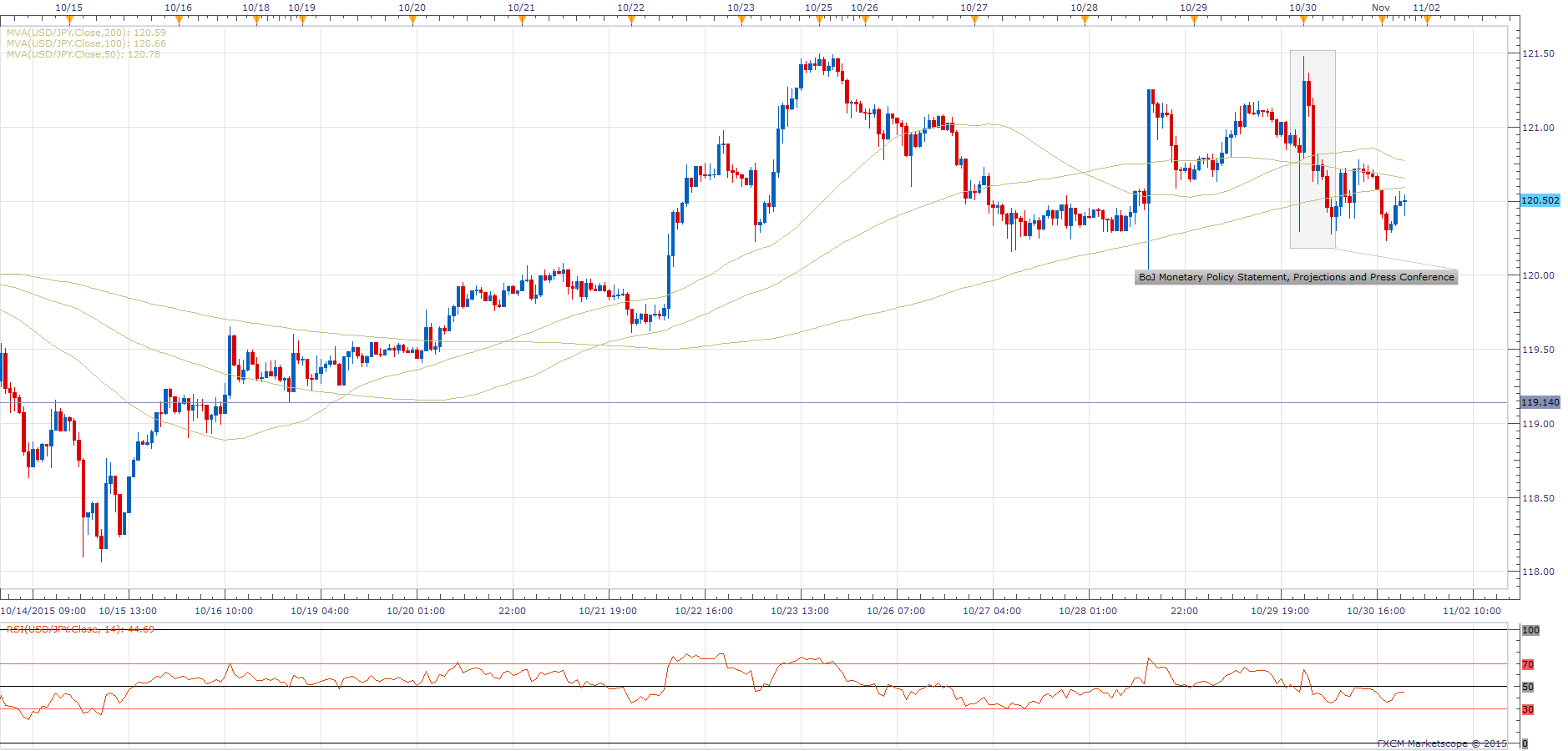 USD/JPY - Hourly Chart