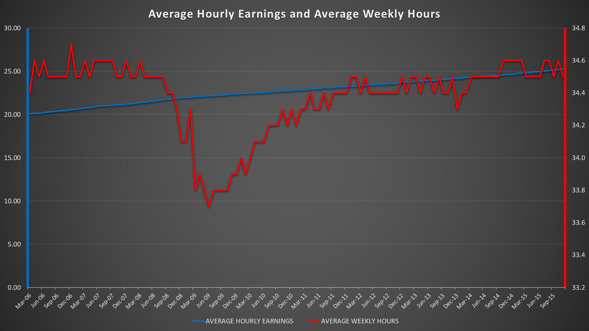 Average Hourly Earnings and Average Weekly Hours