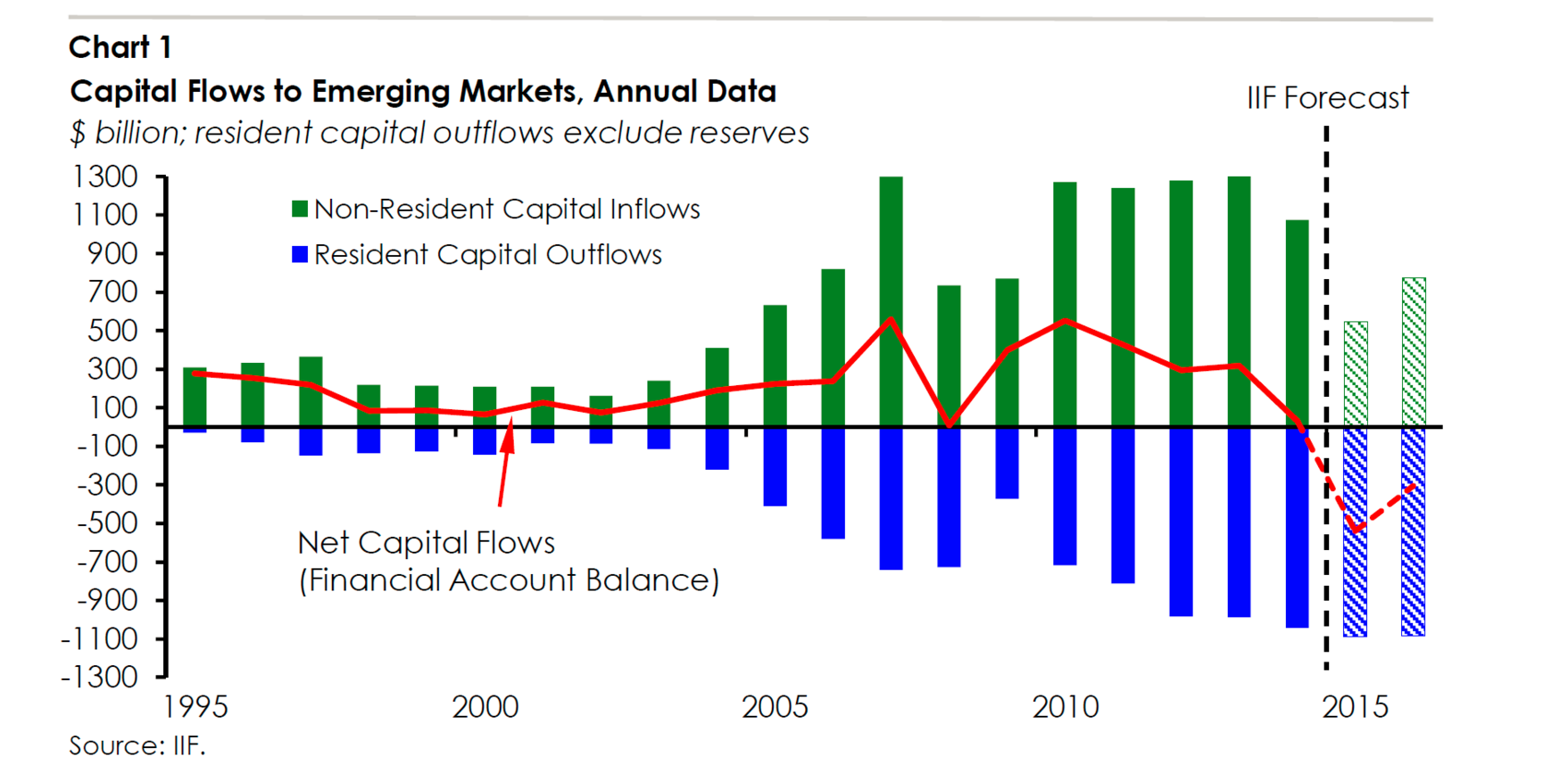 Capital Flows to Emerging Markets, Annual Data Source: IFF