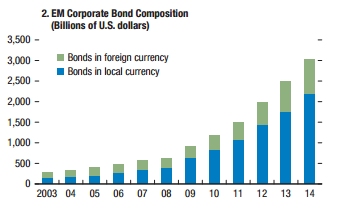 EM Corporate Bond Composition (Billions of U.S. dollars) - Page 86