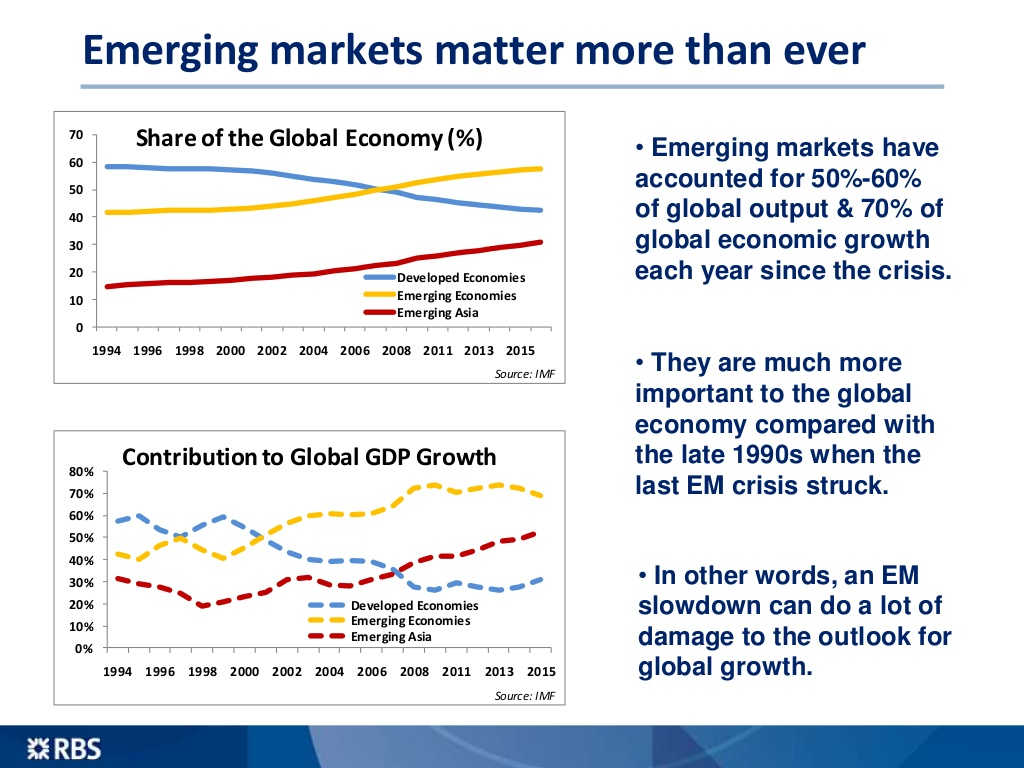 Emerging Markets Share of Global Economy Source: RBS Economics