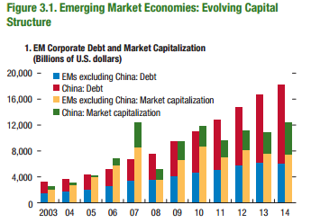 Figure 3.1. Emerging Market Economies Evolving Capital