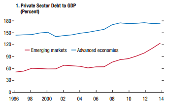 Private Sector Debt to GDP (Percent - Page 11