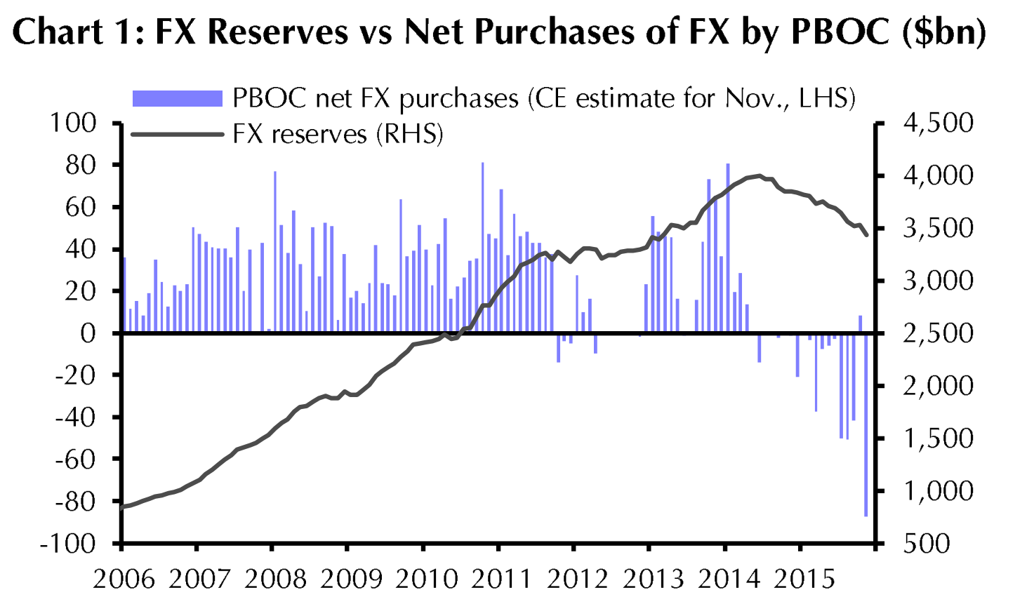 China Reserves Source: Capital Economics
