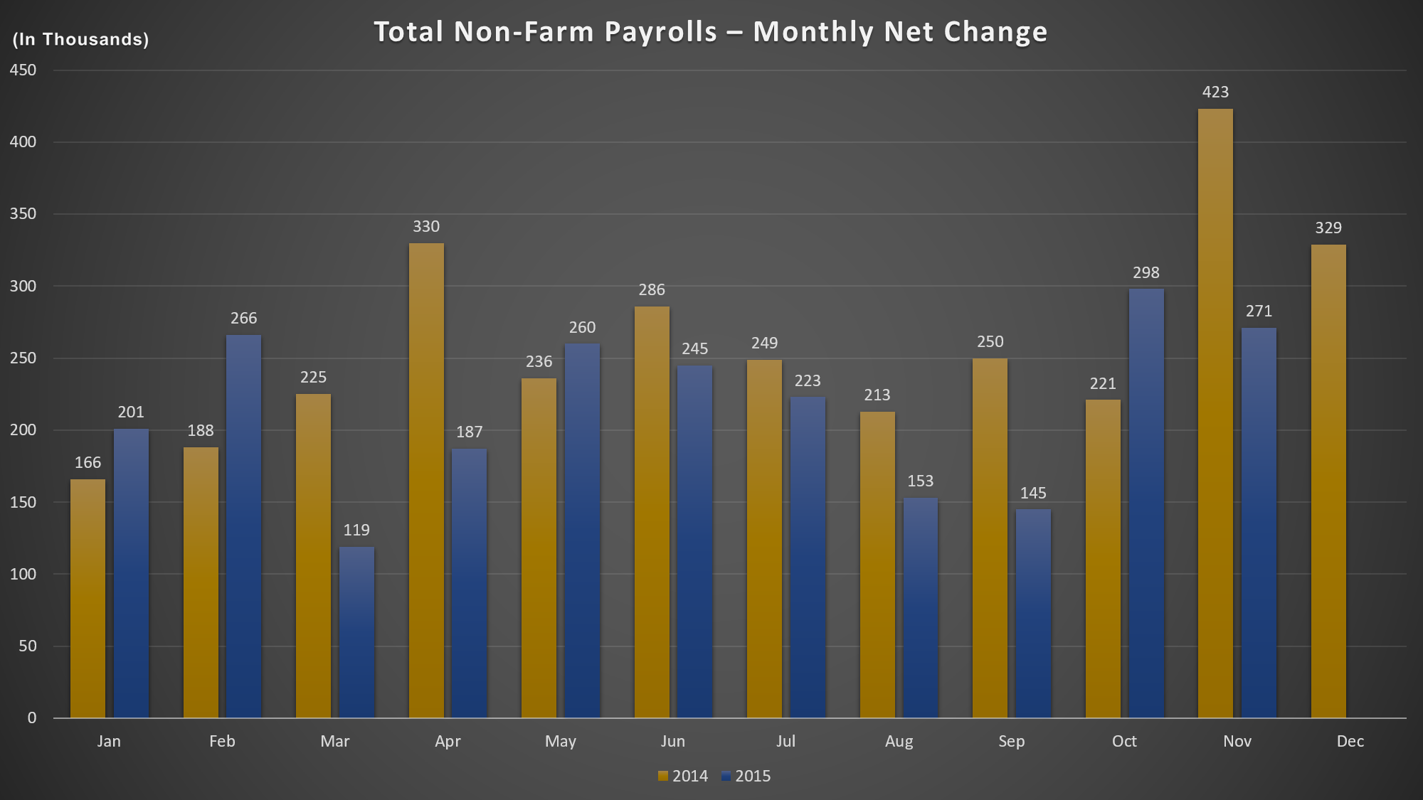 Total Non-Farm Payrolls – Monthly Net Change