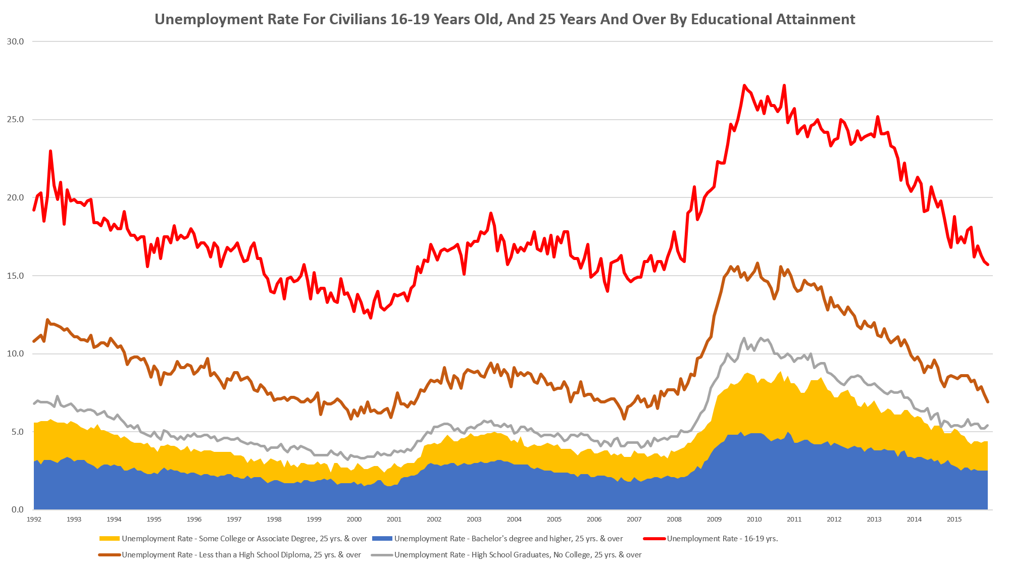 Unemployment rate for civilians by 16-19 years old, and 25 years and over by educational attainment