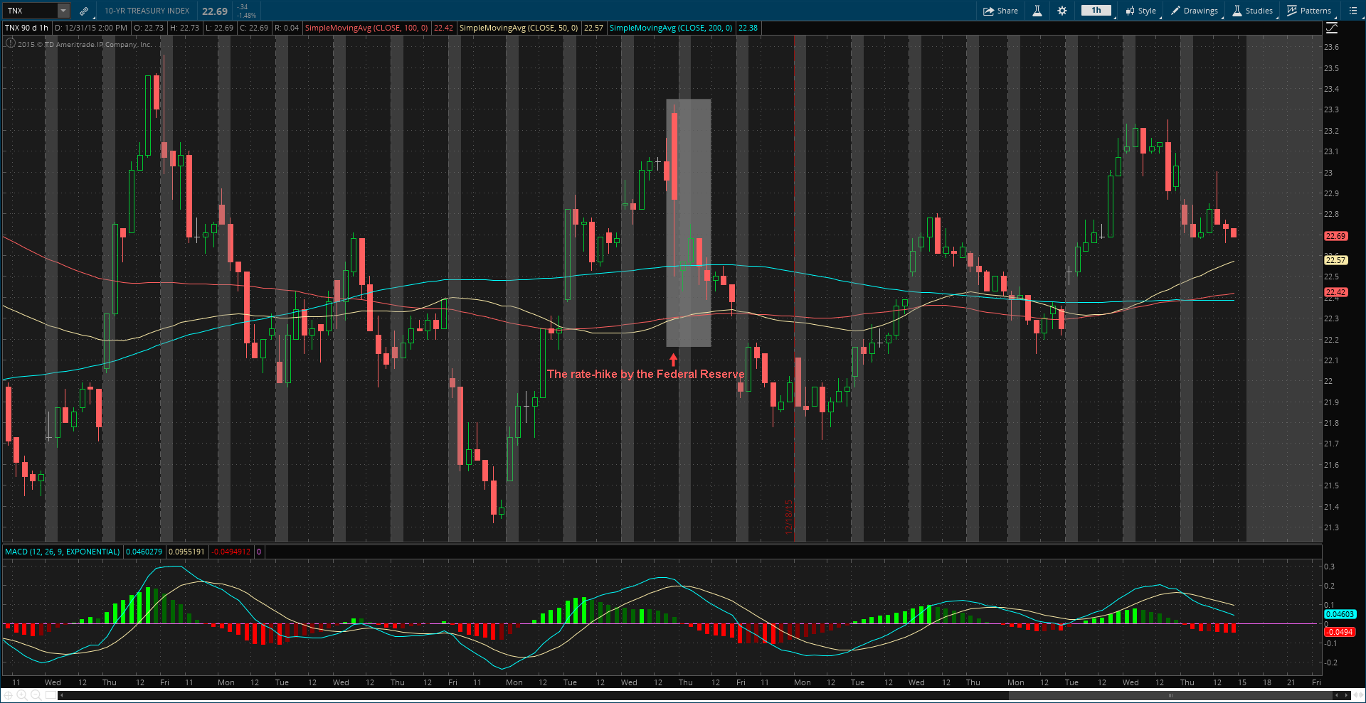 10-Year Treasury Index (TNX on thinkorswim platform) - Hourly
