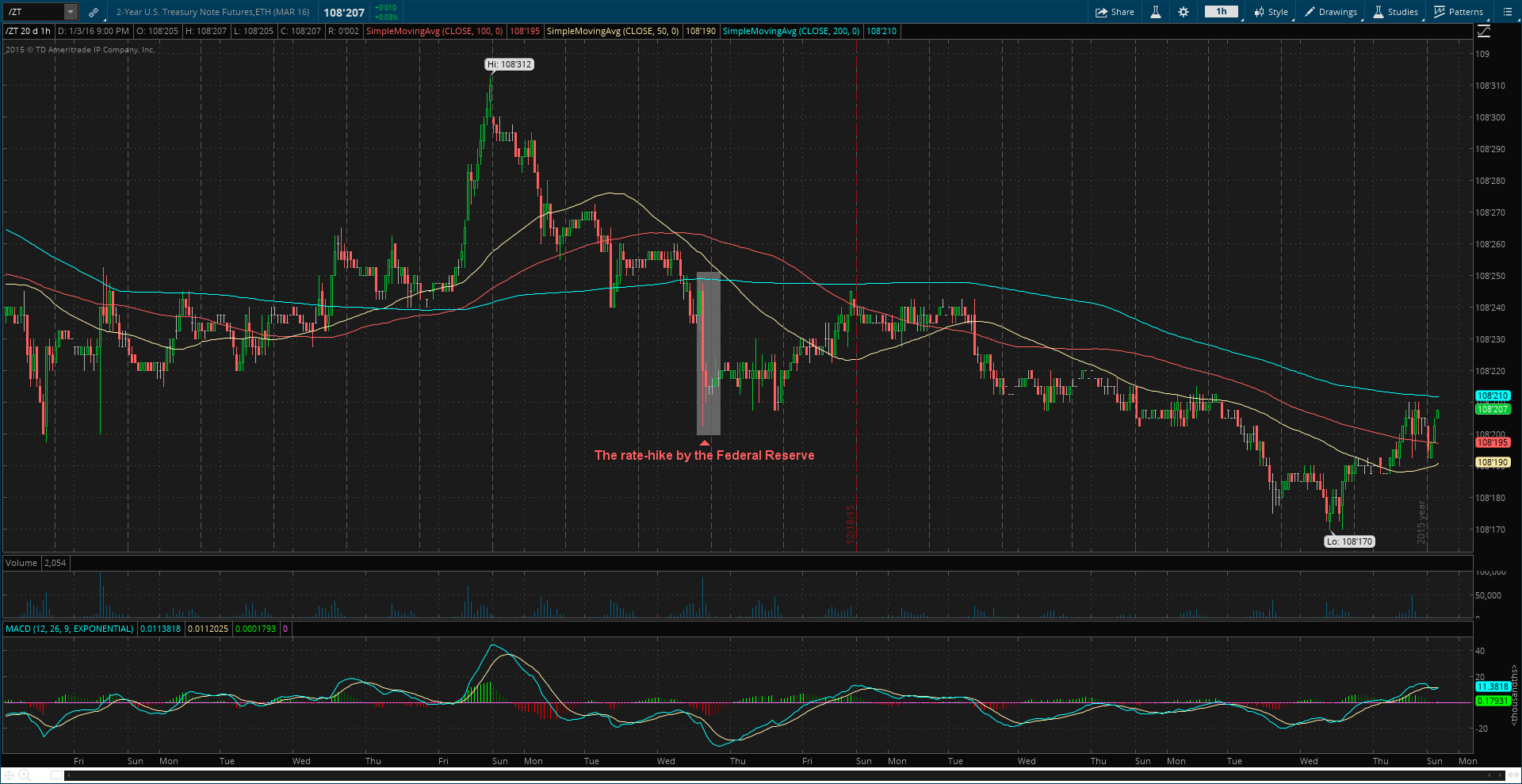 "2-Year U.S. Treasury Note Futures ( ""/ZT"" on thinkorswim platform) - Hourly"